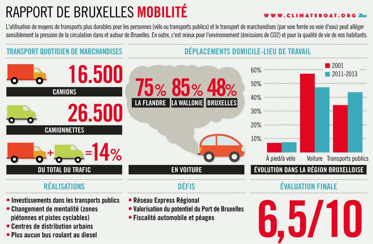 15_SPA_CB_RVB_Mobiliteit_FR